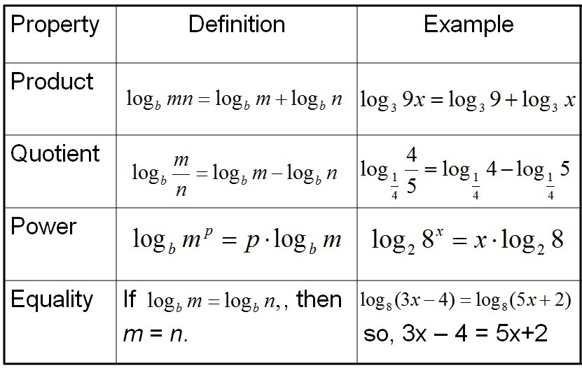 Properties Of Logs Worksheet Photos Getadating – Logarithm Worksheets